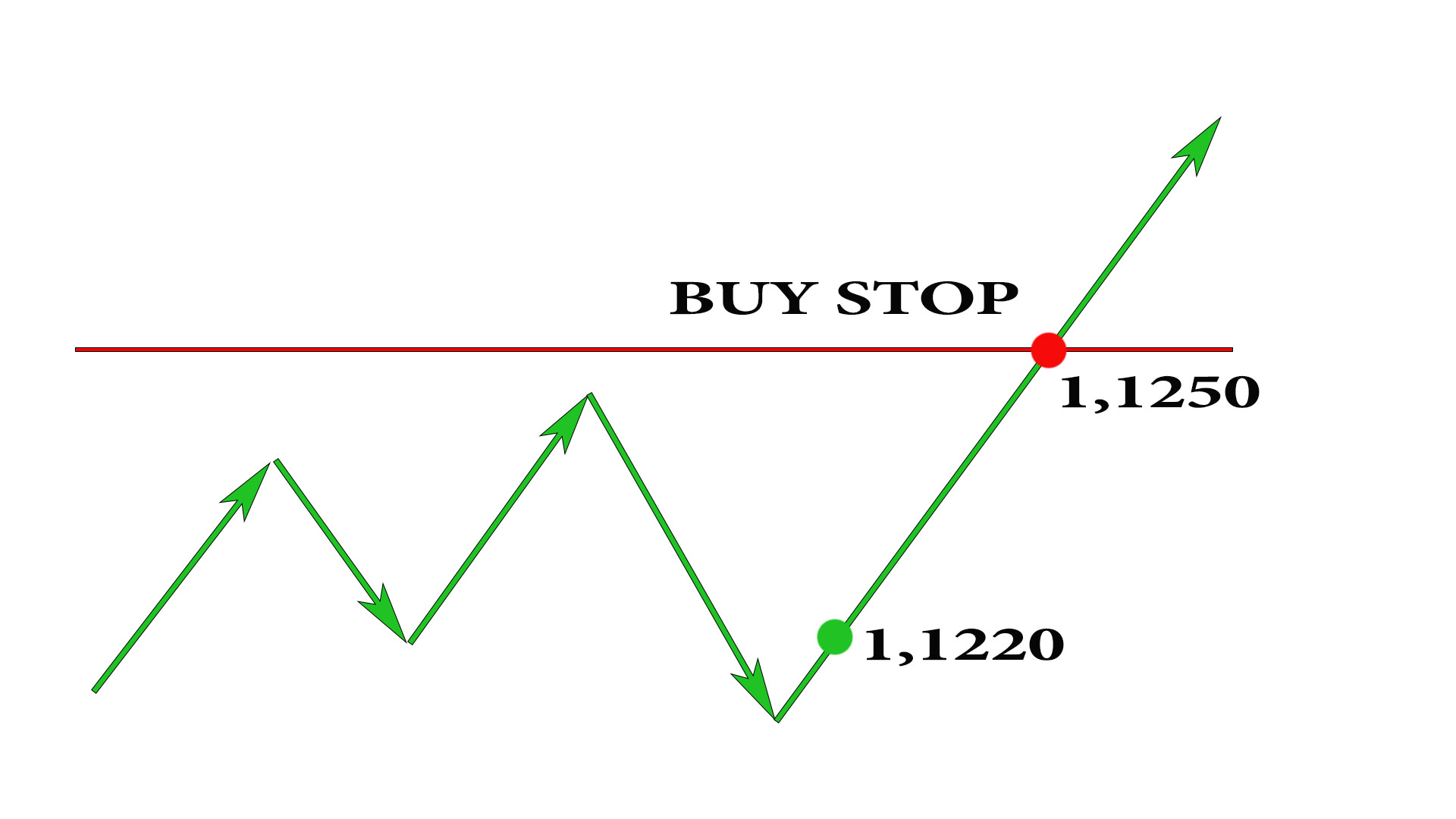 BuyStop