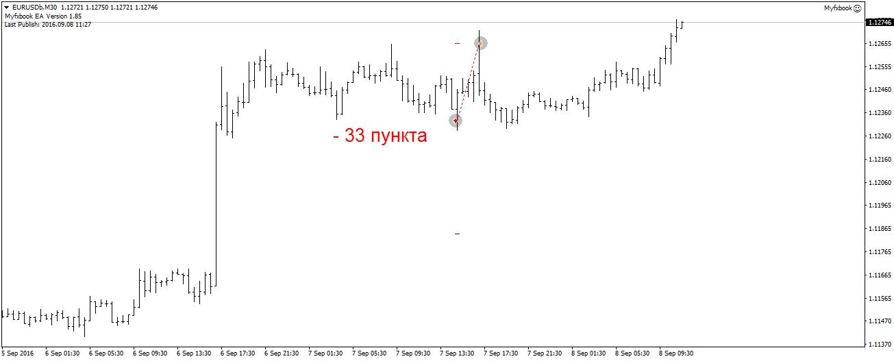 eurusdbm30
